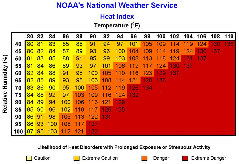 07_08_14_NOAA Heat Index